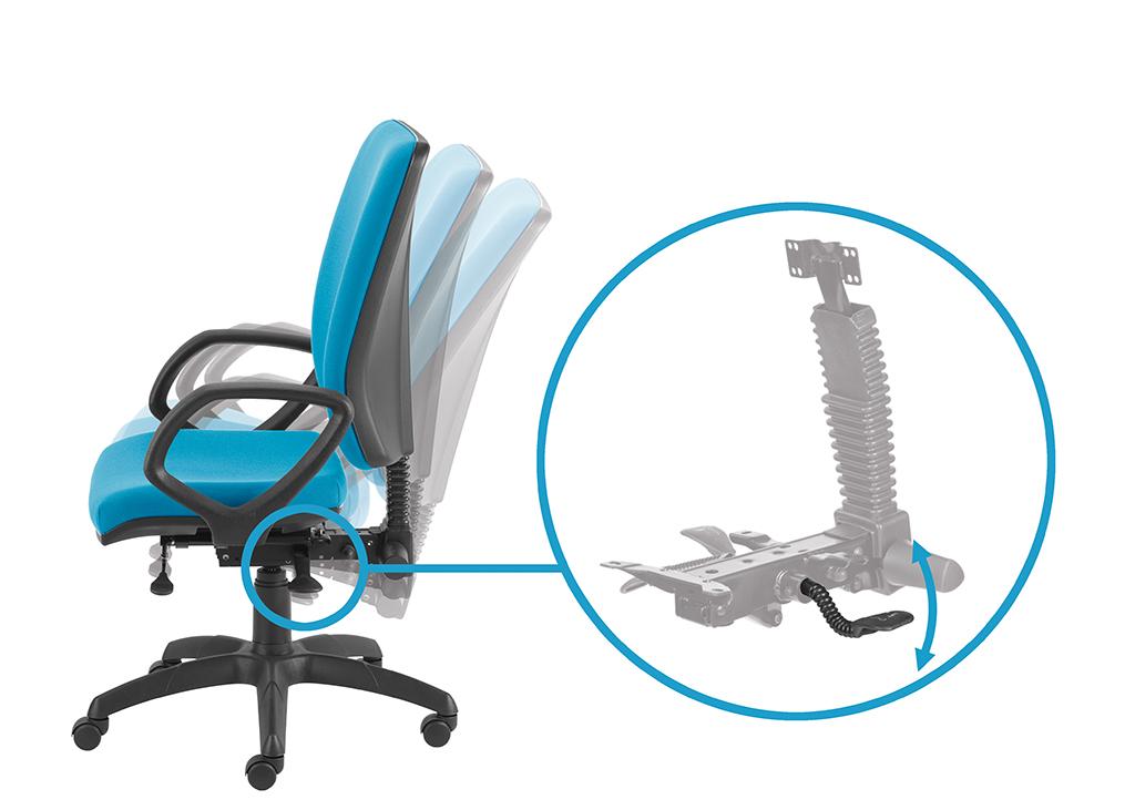 Zsynchronizowana regulacja kąta pochylenia oparcia i siedziska za pomocą lewej dźwigni - możliwość swobodnego kołysania się, możliwość blokady w wielu pozycjach